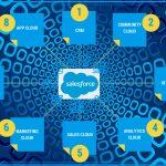 ¿Por qué obtener una certificación de Salesforce en la actual situación?
